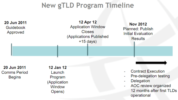 ICANN new gTLD program roadmap